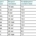 Таблица соответствия возраста морской свинки и человека